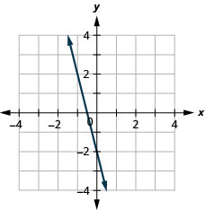 The figure has a linear function graphed on the x y-coordinate plane. The x-axis runs from negative 6 to 6. The y-axis runs from negative 6 to 6. The line goes through the points (negative 2, 6), (negative 1, 2), and (0, negative 2).