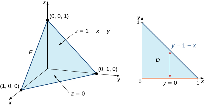 In x y z space, there is a solid E with boundaries being the x y, z y, and x z planes and z = 1 minus x minus y. The points are the origin, (1, 0, 0), (0, 0, 1), and (0, 1, 0). Its surface on the x y plane is shown as being a rectangle marked D with line y = 1 minus x. Additionally, there is a vertical line shown on D.