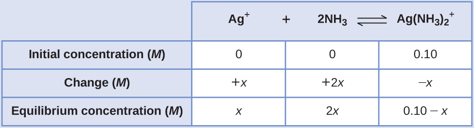 "This table has two main columns and four rows. The first row for the first column does not have a heading and then has the following in the first column: Initial concentration ( M ), Change ( M ), and Equilibrium concentration ( M ). The second column has the header, ""A g superscript positive sign plus 2 N H subscript 3 equilibrium sign A g ( N H subscript 3 ) subscript 2 superscript positive sign."" Under the second column is a subgroup of three rows and three columns. The first column contains: 0, positive x, x. The second column contains: 0, positive 2 x, 2 x. The third column contains 0.10, negative x, and 0.10 minus x."