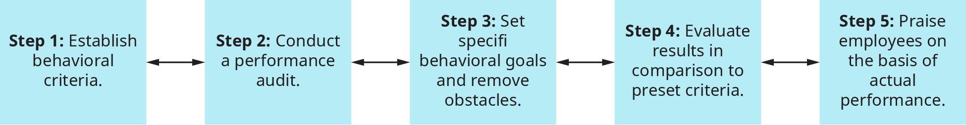 A diagram illustrates the steps involved in implementing a behavior modification program.