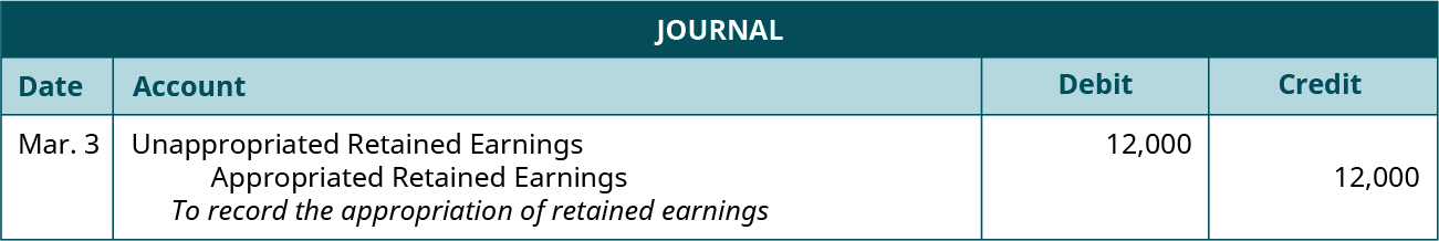 "Journal entry for March 3: Debit Unappropriated Retained Earnings 12,000 and credit Appropriated Retained Earnings 12,000. Explanation: ""To record the appropriation of retained earnings."""