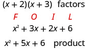 "This figure shows the steps of multiplying the factors (x + 2) times (x + 3). The multiplying is completed using FOIL to demonstrate. The first term is x squared and is below F. The second term is 3 x below ""O"". The third term is 2 x below ""I"". The fourth term is 6 below L. The simplified product is then given as x 2 plus 5 x + 6."