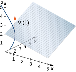 "This figure is the first octant of the 3-dimensional coordinate system. It has a parallelogram grid drawn representing a plane. There is a curve from y = 1 increasing. The curve intersects the plane. At the point the curve intersects the plane, there is a vector labeled ""v(1)."" It is upward parallel to the z-axis."