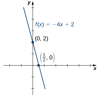 "An image of a graph. The y axis runs from -2 to 5 and the x axis runs from -2 to 5. The graph is of the function ""f(x) = -4x + 2"", which is a decreasing straight line. There are two points plotted on the function at (0, 2) and (1/2, 0)."