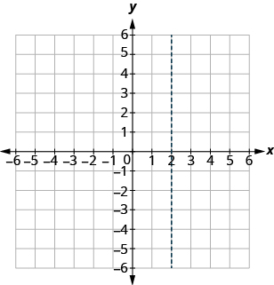 The graph shows the x y-coordinate plane. The x and y-axis each run from -6 to 6. There is a vertical dotted line passing through 2 on the x-axis.