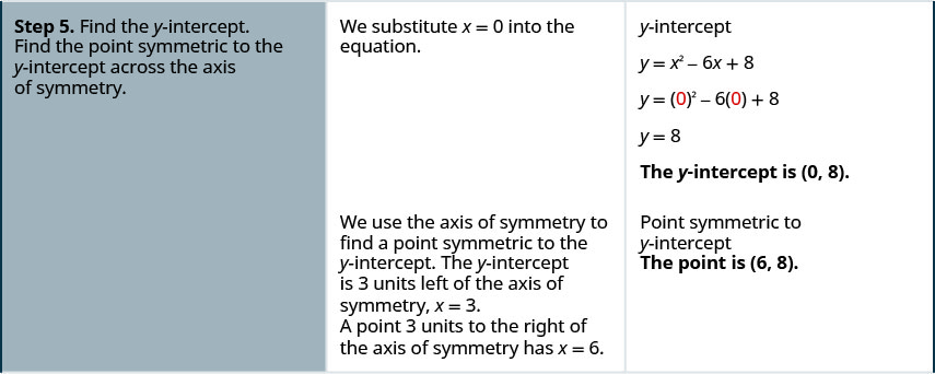 Step 5 is to find the y-intercept and find the point symmetric to the y-intercept across the axis of symmetry. We substitute x equals 0 into the equation. The equation is y equals x squared minus 6 x plus 8. Replacing x with 0 it becomes y equals 0 squared minus 6 times 0 plus 8 which simplifies to y equals 8. The y-intercept is (0, 8). We use the axis of symmetry to find a point symmetric to the y-intercept. The y-intercept is 3 units left of the axis of symmetry, x equals 3. A point 3 units to the right of the axis of symmetry has x equals 6. The point symmetric to the y-intercept is (6, 8).