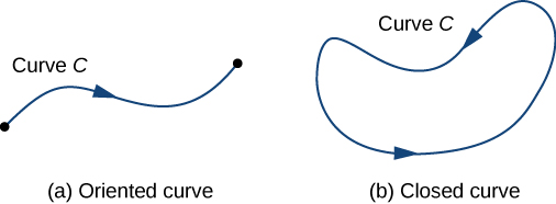 Two images, labeled A and B. Image A shows a curve C that is an oriented curve. It is a curve that connects two points; it is a line segment with curves. Image B, on the other hand, is a closed curve. It has no endpoints and completely encloses an area.