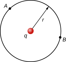 The figure shows a charge q equidistant from two points, A and B.