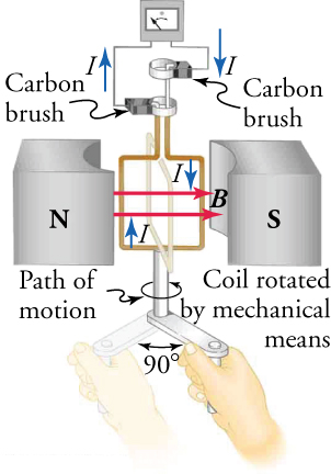 Image of a generator, including a coil that rotates and changes the magnetic flux, which induces an emf and drives current through an external circuit.