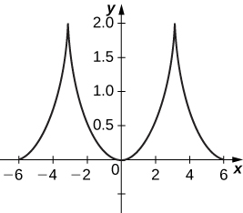 A graph starting at (−6, 0) increasing rapidly to a sharp point at (−3, 2) and then decreasing rapidly to the origin. The graph is symmetric about the y axis, so the graph increases rapidly to (3, 2) before decreasing rapidly to (6, 0).