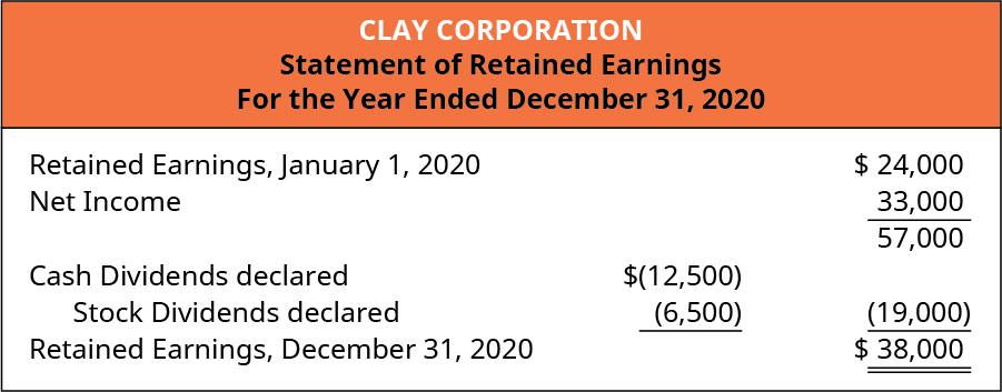 Clay Corporation, Statement of Retained Earnings, For the Year Ended December 31, 2020. Retained Earnings, January 1, 2020 $24,000. Plus Net Income 33,000. Equals 57,000. Less Cash Dividends declared $12,500 and Stock dividends declared 6,500 totaling 19,000. Equals Retained Earnings, December 31, 2020 $38,000.