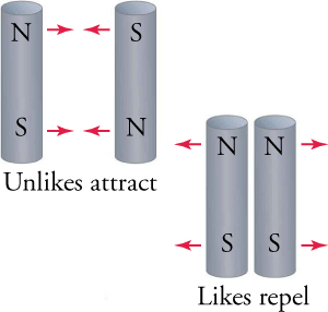 Bar magnets oriented in the same direction repel, whereas if they are oriented in the opposite direction of each other, they attract.