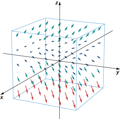 A visual representation of the given vector field in three dimensions. The arrows always have x and y components of 1. The z component changes according to the height. The closer z comes to 0, the smaller the z component becomes, and the further away z is from 0, the larger the z component becomes.