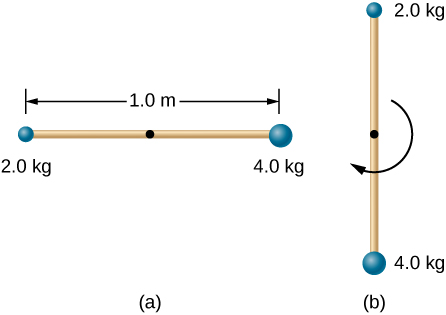 Figure A shows a thin 1 cm long stick in the horizontal position. Stick has masses 2.0 kg and 4.0 kg connected to the opposite ends. Figure B shows the same stick that swings into a vertical position after it is released.