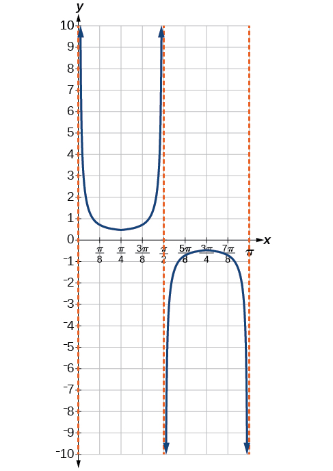 A graph of one period of a modified secant function, which looks like an downward facing prarbola and a upward facing parabola.