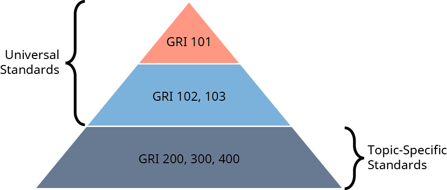 A pyramid chart has three levels. The bottom level is labeled GRI 200, 300, 400, with a bracket labeled Topic-Specific Standards. The middle level is labeled GRI 102, 103. The top level is labeled GRI 101. A bracket from the middle level to the top level is labeled Universal Standards.
