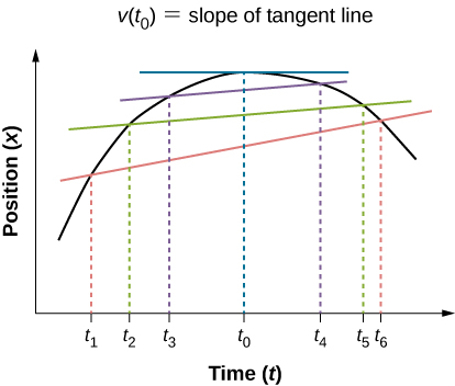 Graph shows position plotted versus time. Position increases from t1 to t2 and reaches maximum at t0. It decreases to at and continues to decrease at t4. The slope of the tangent line at t0 is indicated as the instantaneous velocity.