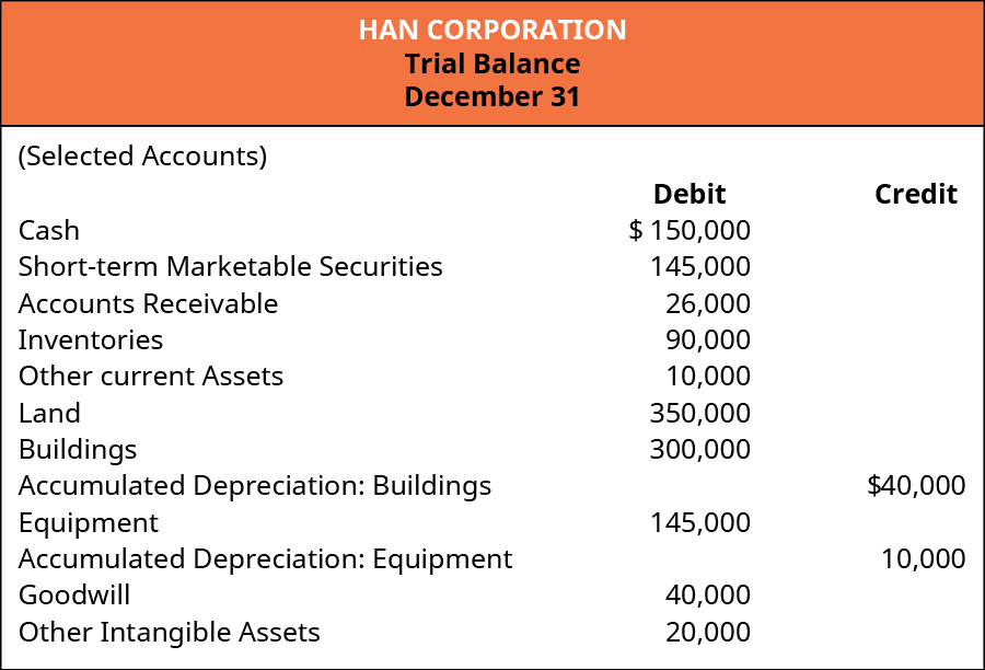 Han Corporation. Trial Balance December 31 (Selected Accounts). Debit: Cash 150,000; Short-term Marketable Securities 145,000; Accounts Receivable 26,000; Inventories 90,000; Other Current Assets 10,000; Land 350,000; Buildings 300,000; Equipment 145,000; Goodwill 40,000; and Other Intangible Assets 20,000. Credit: Accumulated Depreciation: Buildings 40,000; Accumulated Depreciation: Equipment 10,000.