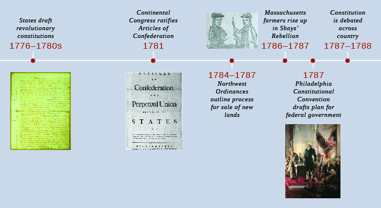 A timeline shows important events of the era. In 1776–1780s, the states draft revolutionary constitutions; a state constitution is shown. In 1781, the Continental Congress ratifies the Articles of Confederation; the first page of the Articles of Confederation is shown. In 1784–1787, the Northwest Ordinances outline the process for the sale of new lands. In 1786–1787, Massachusetts farmers rise up in Shays' Rebellion; a woodcut depicting Daniel Shays and Job Shattuck is shown. In 1787, the Philadelphia Constitutional Convention drafts a plan for the federal government; a painting of the Constitutional Convention is shown. In 1787–1788, the Constitution is debated across the country.