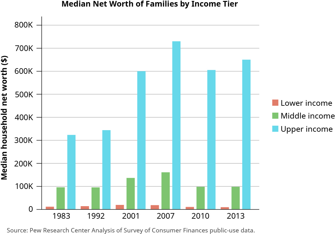"This bar chart is titled ""Median Net Worth of Families by Income Tier and it shows worth for lower income, middle income, and upper income families by year. The y-axis is labeled ""Median household net worth in dollars."" It starts at 0 dollars and increases by 100,000 dollars up to 800,000 dollars. The x-axis shows the years 1983, 1992, 2001, 2007, 2010, and 2013. For 1983, the bar for lower income is at about 20,000, middle income is at about 100,000, and upper income is at about 330,000. For 1992, the bar for lower income is at about 25,000, middle income is at about 100,000, and upper income is at about 350,000. For 2001, the bar for lower income is at about 30,000, middle income is at about 140,000, and upper income is at about 600,000. For 2007, the bar for lower income is at about 25,000, middle income is at about 170,000, and upper income is at about 730,000. For 2010, the bar for lower income is at about 20,000, middle income is at about 100,000, and upper income is at about 600,000. For 2013, the bar for lower income is at about 20,000, middle income is at about 100,000, and upper income is at about 650,000."
