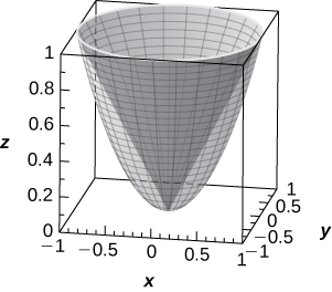This figure is a paraboloid, vertical. It is inside of a box. The edges of the box represent the x, y, and z axes.