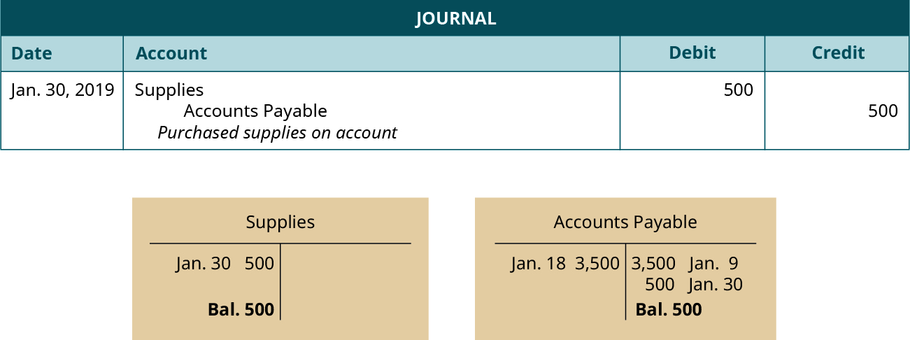 "A journal entry dated January 30, 2019. Debit Supplies, 500. Credit Accounts Payable, 500. Explanation: ""Purchased supplies on account."" Below the journal entry are two T-accounts. The left account is labeled Supplies, with a debit entry dated January 30 for 500, and a balance of 500. The right account is labeled Accounts Payable, with a debit entry dated January 18 for 3,500, a credit entry dated January 9 for 3,500, a credit entry dated January 30 for 500, and a balance of 500."