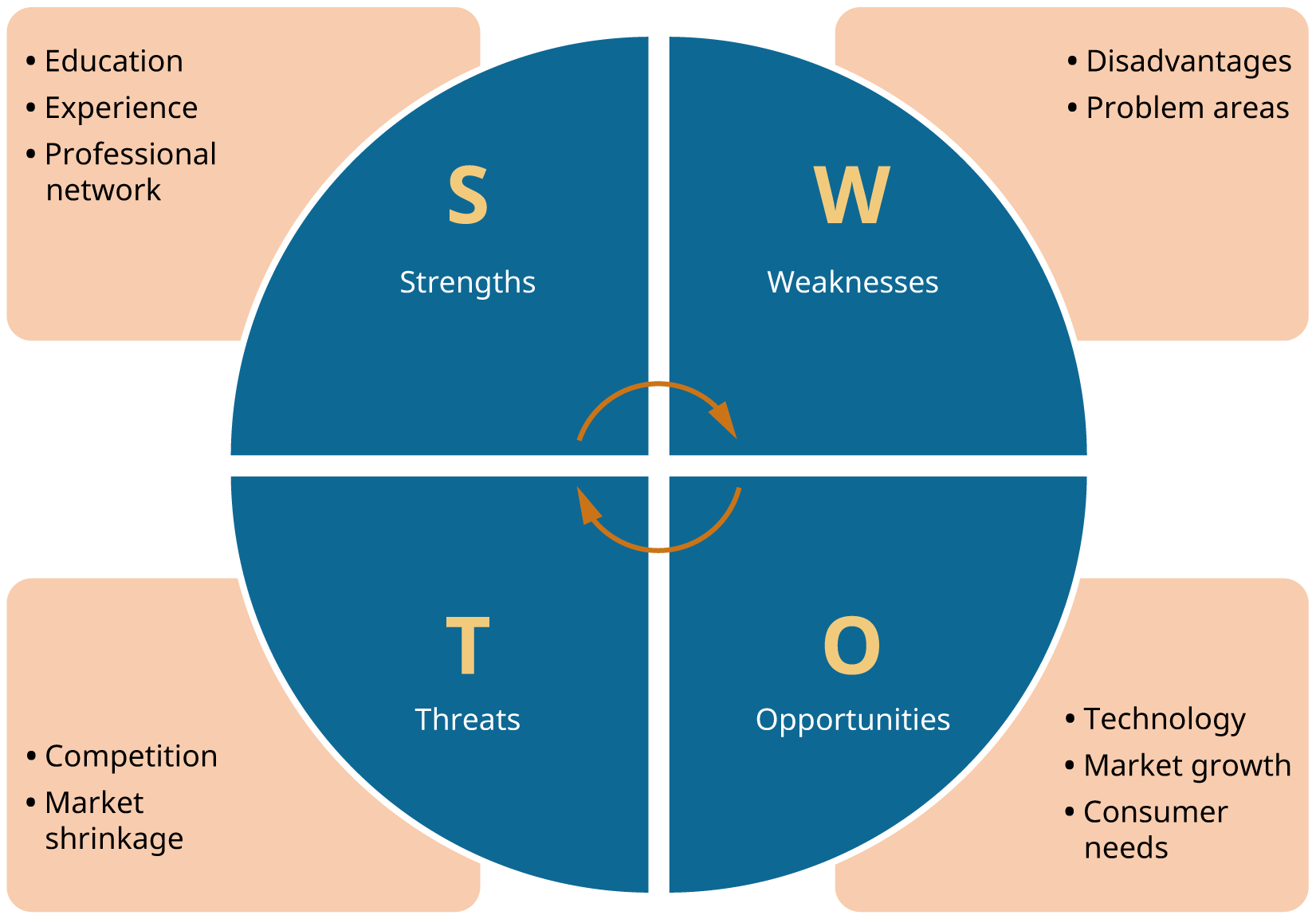 SWOT analysis involves Strengths (education, experience, and professional network), Weaknesses (disadvantages and problem areas), Opportunities (technology, market growth, and consumer needs), and Threats (competition and market shrinkage).