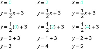 The first set of equations starts with x plus 0. Under this is the equation y plus 1 half x plus 3. Under this is the equation y plus 1 half times 0 plus 3. Below this is the equation y plus 0 plus 3. Below this is the equation y plus 3. The second set of equations starts with x plus 2. Under this is the equation y plus 1 half x plus 3. Under this is the equation y plus 1 half times 2 plus 3. Below this is the equation y plus 1 plus 3. Below this is the equation y plus 4. The third set of equations starts with x plus 4. Under this is the equation y plus 1 half x plus 3. Under this is the equation y plus 1 half times 4 plus 3. Below this is the equation y plus 2 plus 3. Below this is the equation y plus 5.