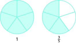 "Two circles are shown, both divided into five equal pieces. The circle on the left has all five pieces shaded and is labeled as ""1"". The circle on the right has three pieces shaded and is labeled as three fifths."