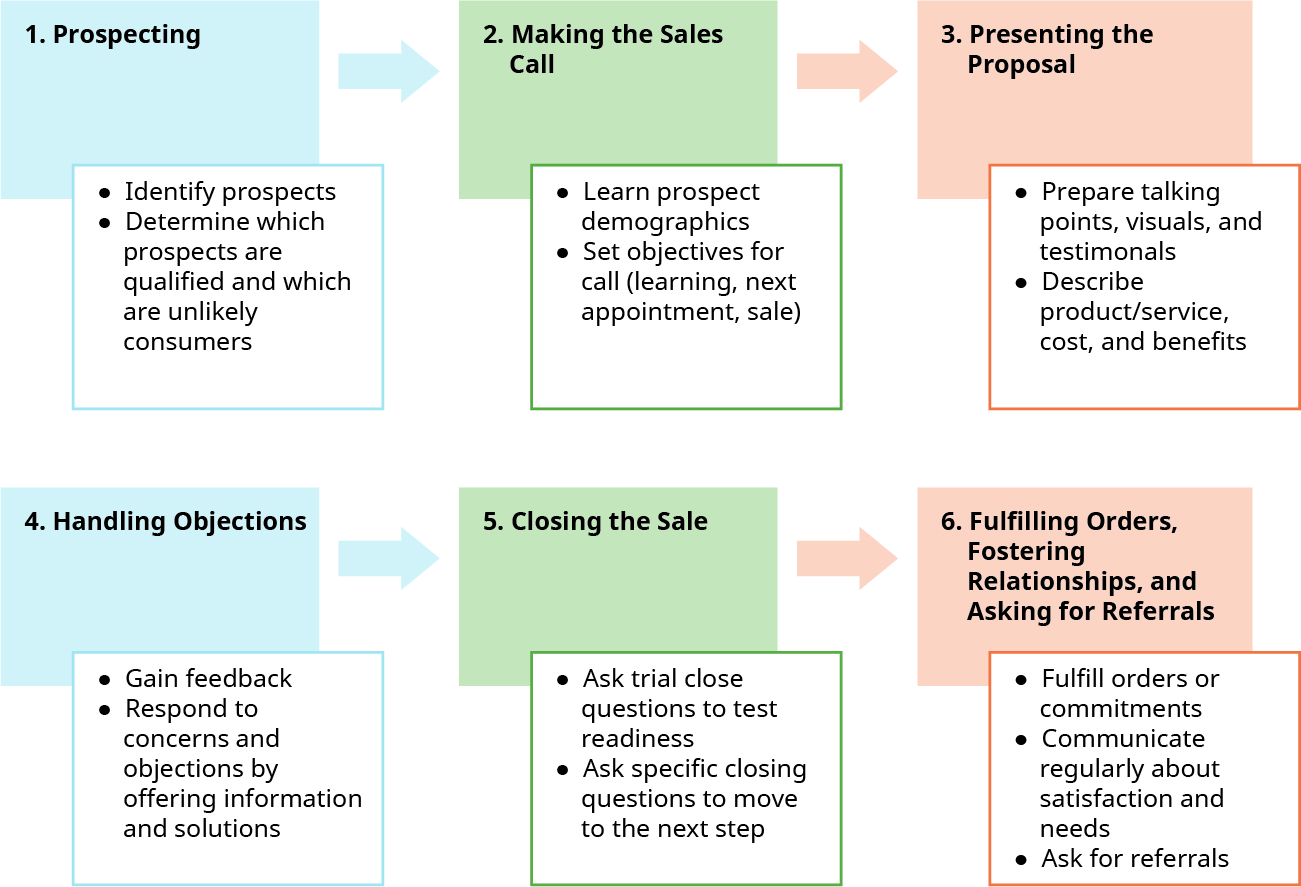 The six-step sales process includes Prospecting (identifying prospects and determining which prospects are qualified and which are unlikely consumers), Making the Sales Call (learning prospect demographics and setting objectives for the call), Presenting the Proposal (preparing talking points, visuals, and testimonials, and describing the product/service, costs, and benefits), Handling Objections (gaining feedback and responding to concerns and objections by offering information and solutions), Closing the Sale (asking trial close questions to test readiness and specific closing questions to move to the next step), and Fulfilling Orders, Fostering Relationships, and Asking for Referrals (fulfilling orders or commitments, communicating regularly about satisfaction and needs, and asking for referrals).