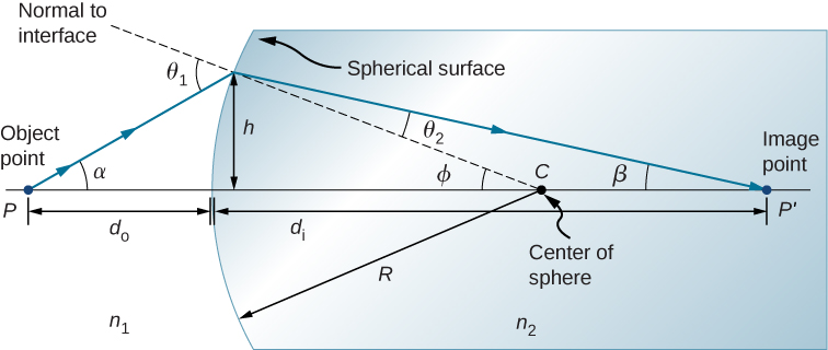 Figure shows a section of a sphere. The refractive index of air is n subscript 1 and that of the sphere is n subscript 2. Centre of the sphere is C and radius is R. A ray originating from point P on the optical axis outside the sphere strikes the convex surface of the sphere and is refracted within it. It intersects the axis at point P prime within the sphere, on the other side of the center. A dotted line labeled normal to interface connects the center of the sphere to the point of incidence. It makes an angle phi with the optical axis. The incident and refracted rays make angles alpha and beta respectively with the optical axis and angles theta 1 and theta 2 respectively with the normal to interface.