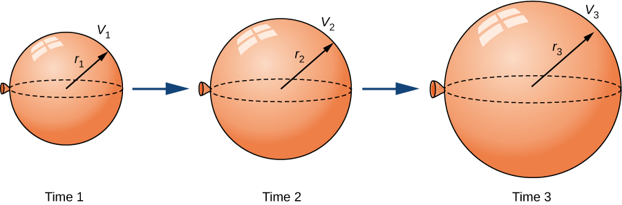 Three balloons are shown at Times 1, 2, and 3. These balloons increase in volume and radius as time increases.
