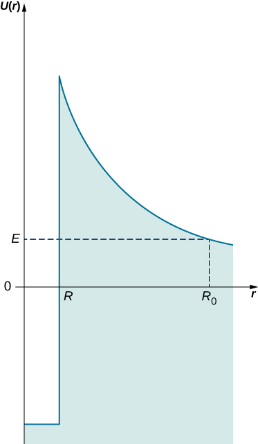 The potential U of r is plotted as a function of r. For r less than R, U of r is constant and negative. At r = R, the potential rises vertically to some maximum positive value, then decays toward zero. The area under the curve is shaded. U of r equals E at r equal to R sub 0. A horizontal dashed line at E=E and a vertical dashed line at r=R sub 0 are shown.