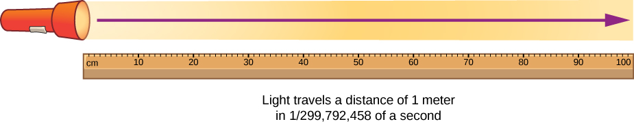 "A drawing of a meter stick and a flashlight shining a beam of light. An arrow indicates that the beam spans the length of the meter stick. The drawing is labeled ""light travels a distance of 1 meter in 1 over 299,792,458 of a second""."