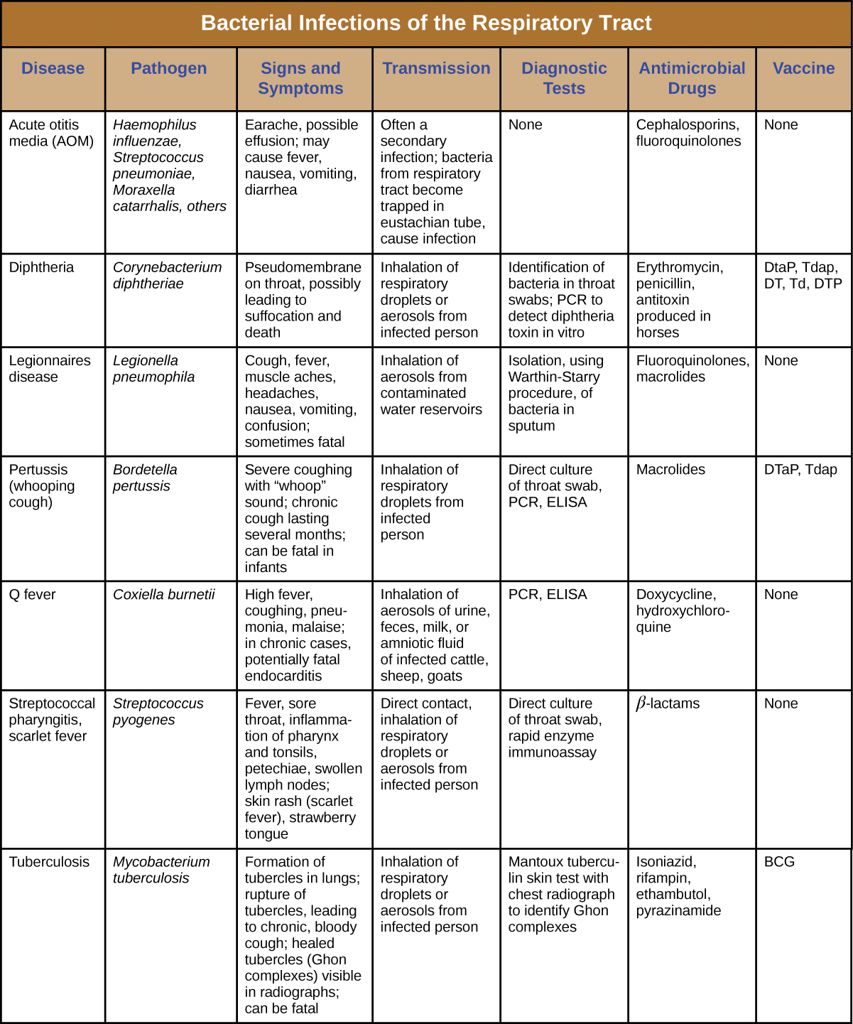 "Table titled: Bacterial Infections of the Respiratory Tract. Columns: Disease, Pathogen, Signs and Symptoms, Transmission, Diagnostic Tests, Antimicrobial Drugs, Vaccine. Acute otitis media (AOM); Haemophilus influenzae, Streptococcus pneumoniae, Moraxella catarrhalis, others;  Earache, possible effusion; may cause fever, nausea, vomiting, diarrhea; Often a secondary infection; bacteria from respiratory tract become trapped in eustachian tube, cause infection; None; Cephalosporins, fluoroquinolones; None. Diphtheria; Corynebacterium diphtheria; Pseudomembrane on throat, possibly leading to suffocation and death; Inhalation of respiratory droplets or aerosols from infected person ; Identification of bacteria in throat swabs; PCR to detect diphtheria toxin in vitro; Erythromycin, penicillin, antitoxin produced in horses; DtaP, Tdap, DT, Td, DTP. Legionnaires disease; Legionella pneumophila; Cough, fever, muscle aches, headaches, nausea, vomiting, confusion; sometimes fatal; Inhalation of aerosols from contaminated water reservoirs; Isolation, using Warthin-Starry procedure, of bacteria in sputum; Fluoroquinolones, macrolides; None. Pertussis (whooping cough); Bordetella pertussis; Severe coughing with ""whoop"" sound; chronic cough lasting several months; can be fatal in infants; Inhalation of respiratory droplets from infected person; Direct culture of throat swab, PCR, ELISA Macrolides; DTaP, Tdap. Q fever; Coxiella burnetii; High fever, coughing, pneumonia, malaise; in chronic cases, potentially fatal endocarditis; Inhalation of aerosols of urine, feces, milk, or amniotic fluid of infected cattle, sheep, goats; PCR, ELISA; Doxycycline, hydroxychloroquine; None. Streptococcal pharyngitis, scarlet fever; Streptococcus pyogenes; Fever, sore throat, inflammation of pharynx and tonsils, petechiae, swollen lymph nodes; skin rash (scarlet fever), strawberry tongue; Direct contact, inhalation of respiratory droplets or aerosols from infected person Direct culture of throat swab, rapid enzyme immunoassay; β-lactams; None. Tuberculosis; Mycobacterium tuberculosis; Formation of tubercles in lungs; rupture of tubercles, leading to chronic, bloody cough; healed tubercles (Ghon complexes) visible in radiographs; can be fatal; Inhalation of respiratory droplets or aerosols from infected person Mantoux tuberculin skin test with chest radiograph to identify Ghon complexes; Isoniazid, rifampin, ethambutol, pyrazinamide; BCG."