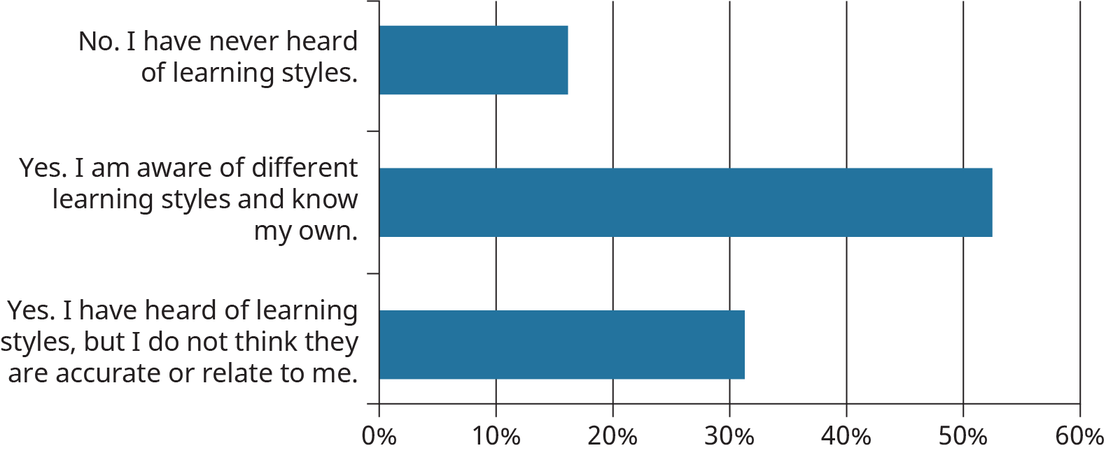 """A horizontal bar chart shows the responses to a student's survey asking, """"Have you ever heard of learning styles or know your own learning style?"""""""