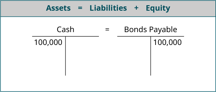 Assets equals Liabilities plus Equity; T account for Cash showing 100,000 on the debit side equals T account for Bonds Payable showing 100,000 on the credit side.