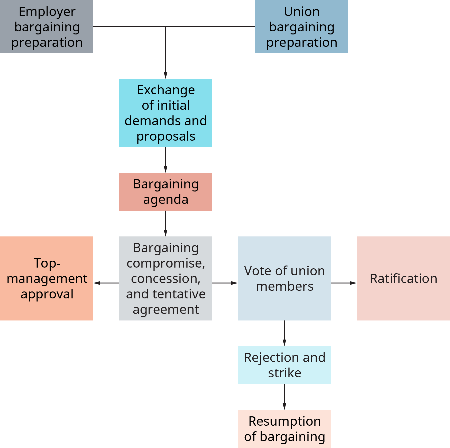The chart starts with two separate boxes, one labeled employer bargaining preparation, and the other label reads union bargaining preparation. These both flow into a box labeled exchange of initial demands and proposals. This flows into bargaining agenda. This flows into bargaining compromise, concession, and tentative agreement. This branches in two directions. In one direction, it branches to top management approval. This is the end of this branch. In the other direction, it flows into vote of union members. This then flows into 2 directions. In one direction, it branches to ratification, which is the end of this branch. In the other direction, it flows into rejection and strike, which then flows into resumption of bargaining. This is the end of the flow chart.