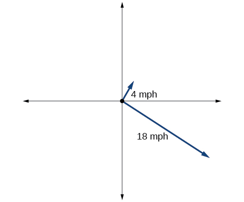 Insert figure(table) alt text: A graph of two rays, which represent the paths of the two boats. Both rays start at the origin. The first goes into the first quadrant at a 60 degree angle at 4 mph. The second goes into the fourth quadrant at a 327 degree angle from the origin. The second travels at 18 mph.