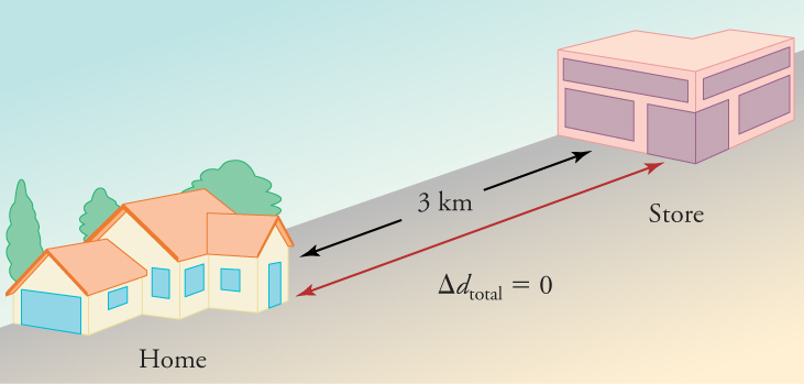 A drawing is shown of a house on the left and a store on the right. The distance between the two is labeled three kilometers. A double-arrow vector between the house and the store is labeled with the equation change in d total equals zero.