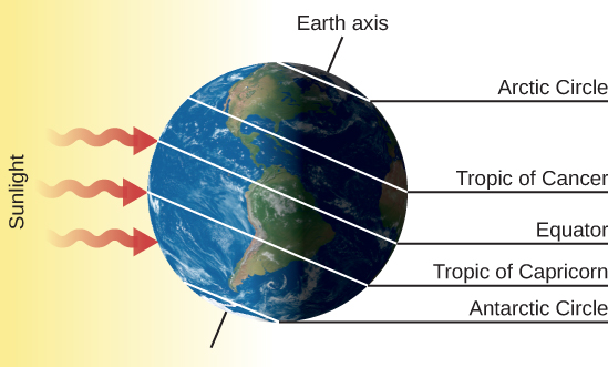 "The Winter Solstice – December 21. The Earth is drawn with its axis of rotation, labeled ""Earth axis"", pointing toward upper right. Sunlight is drawn as three red arrows coming from the left and striking the surface of the Earth. On the right-hand side of the figure, the five important circles of latitude are labeled. Starting from the bottom are: ""Antarctic Circle"", ""Tropic of Capricorn"", ""Equator"", ""Tropic of Cancer"" and ""Arctic Circle""."
