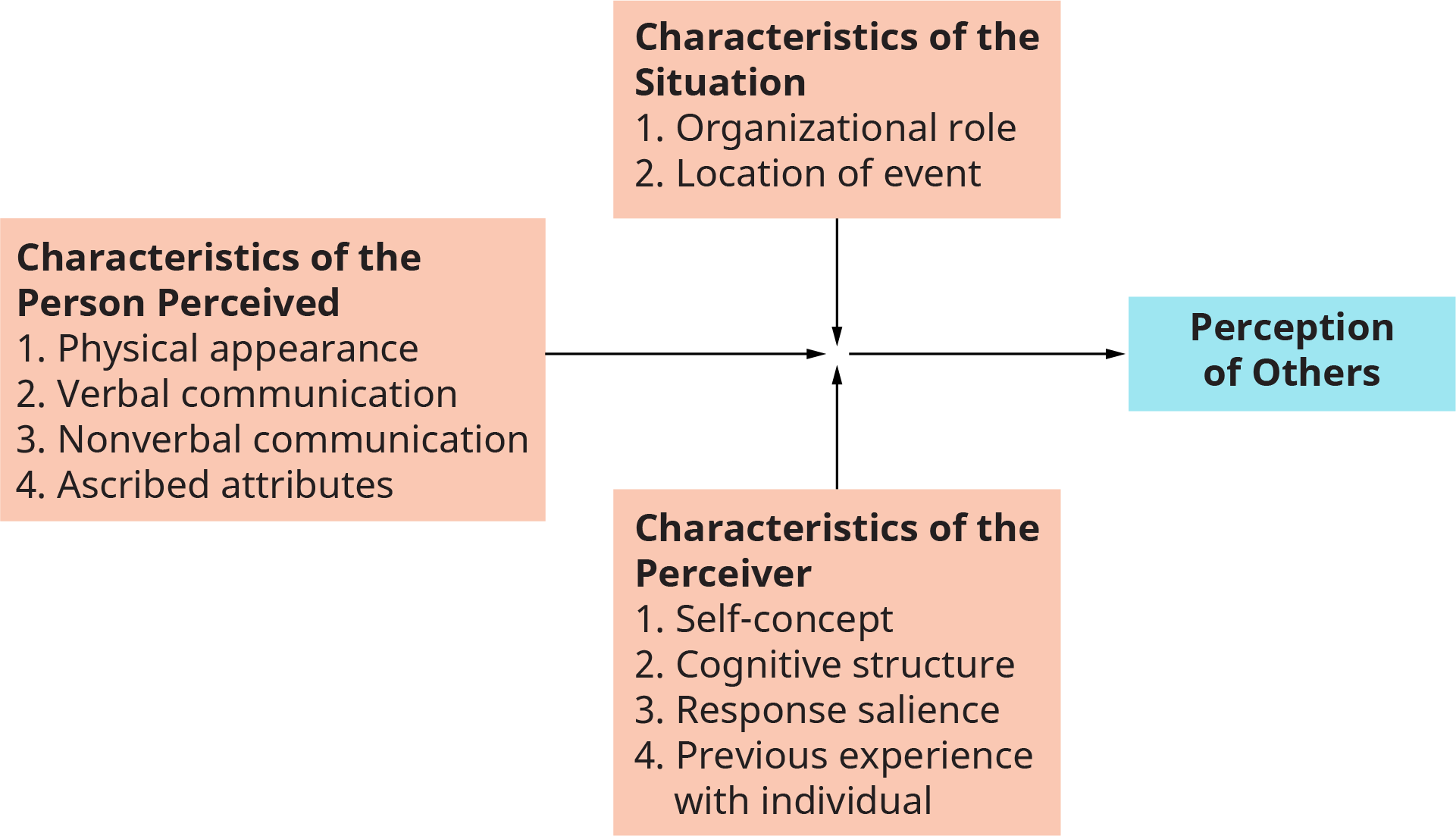 An illustration shows the major influences on social perception in organizations.