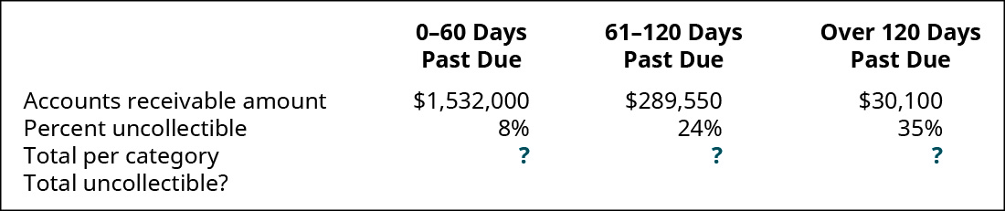 0–30 days past due, 31–90 days past due, and Over 90 days past due, respectively: Accounts Receivable amount $1,532,000, 289,550, 30,100; Percent uncollectible 8 percent, 24 percent, 35 percent; Total per category ?, ?, ?; Total uncollectible?