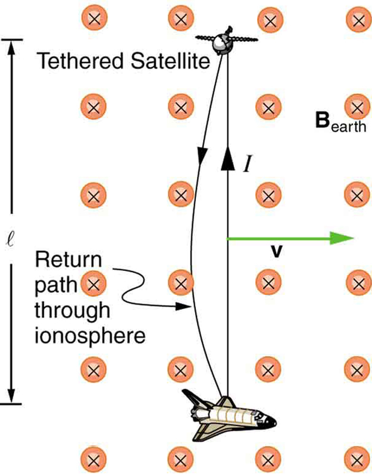 Figure shows a tethered satellite in Earth orbit. The Earth magnetic field is given as B Earth directed toward the plane of the paper. A tether satellite is a satellite connected to another by a space tether. An aircraft is shown flying at distance l below the tethered satellite. A current path is shown from the aircraft flying in the ionosphere to the tethered satellite and back.