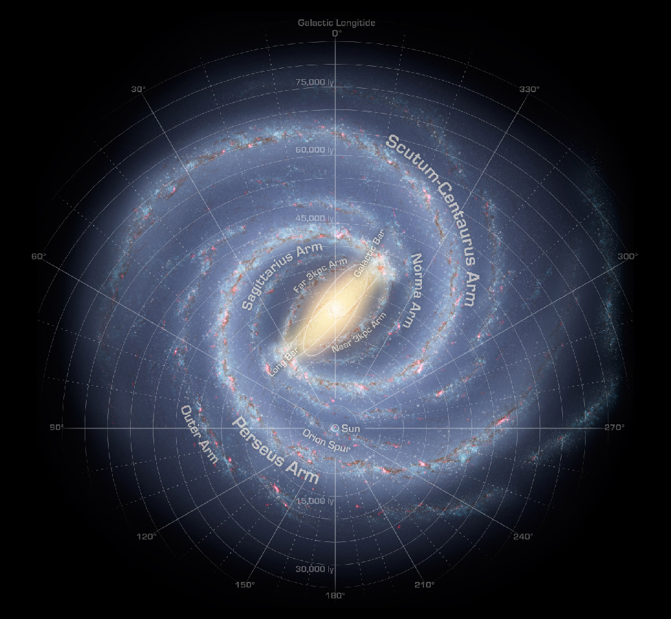 "Map of the The Milky Way Galaxy. Over-plotted on this data-based illustration of the Milky Way is a coordinate system centered on the Sun, which is located about half way from the center and the bottom of the image. It is a polar coordinate system, with zero degrees straight up from the Sun, 90O to the left, 180O straight down and 270O to the right. Distances are shown as circles of increasing radius centered on the Sun. Distances from 15,000 ly to 75,000 ly are indicated in increments of 5,000 ly. Moving outward from the Sun along the zero degree line are the ""Near 3kpc Arm"", ""Far 3 kpc Arm"" and the ""Sagittarius Arm"". Moving outward from the Sun along the 330O line (to the right of zero) are the ""Norma Arm"" and the ""Scutum-Centaurus Arm"". Moving outward from the Sun along the 90O line are are the: ""Orion Spur"", ""Perseus Arm"" and the ""Outer Arm""."