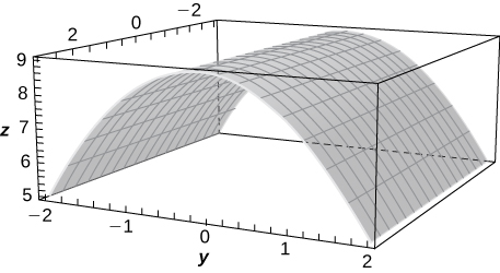 This figure is a surface inside of a box. Its cross section parallel to the y z plane would be an upside down parabola. The outside edges of the 3-dimensional box are scaled to represent the 3-dimensional coordinate system.
