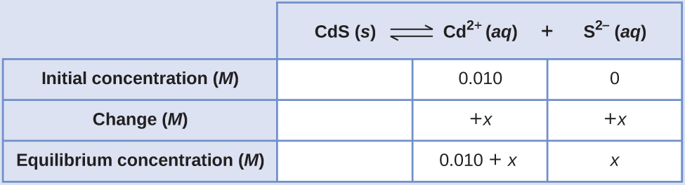 "This table has two main columns and four rows. The first row for the first column does not have a heading and then has the following in the first column: Initial concentration ( M ), Change ( M ), and Equilibrium concentration ( M ). The second column has the header, ""C d S equilibrium arrow C d to the second power plus S to the second power superscript negative sign."" Under the second column is a subgroup of three rows and three columns. The first column is blank. The second column has the following: 0.010, positive x, 0.010 plus x. The third column has the following: 0, positive x, x."