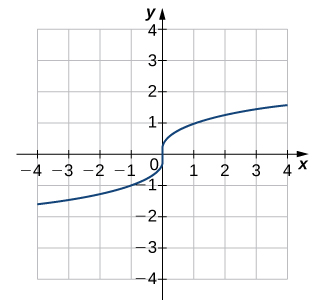 An image of a graph. The x axis runs from -4 to 4 and the y axis runs from -4 to 4. The graph is of a curved function that is always increasing. The x intercept and y intercept are both at the origin.