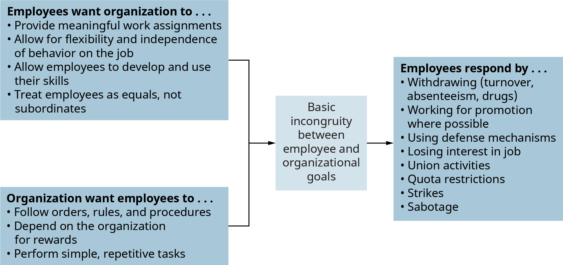 A diagram illustrates the basic incongruity between employee and organizational goals.