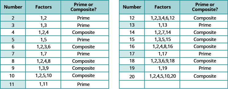 This table has three columns, 19 rows and a header row. The header row labels each column: number, factors and prime or composite. The values in each row are as follows: number 2, factors 1, 2, prime; number 3, factors 1, 3, prime; number 4, factors 1, 2, 4, composite; number 5, factors, 1, 5, prime; number 6, factors 1, 2, 3, 6, composite; number 7, factors 1, 7, prime; number 8, factors 1, 2, 4, 8, composite; number 9, factors 1, 3, 9, composite; number 10, factors 1, 2, 5, 10, composite; number 11, factors 1, 11, prime; number 12, factors 1, 2, 3, 4, 6, 12, composite; number 13, factors 1, 13, prime; number 14, factors 1, 2, 7, 14, composite; number 15, factors 1, 3, 5, 15, composite; number 16, factors 1, 2, 4, 8, 16, composite; number 17, factors 1, 17, prime; number 18, factors 1, 2, 3, 6, 9, 18, composite; number 19, factors 1, 19, prime; number 20, factors 1, 2, 4, 5, 10, 20, composite.